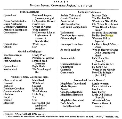 Pre-Cuauhtemoc Nahuatl Names